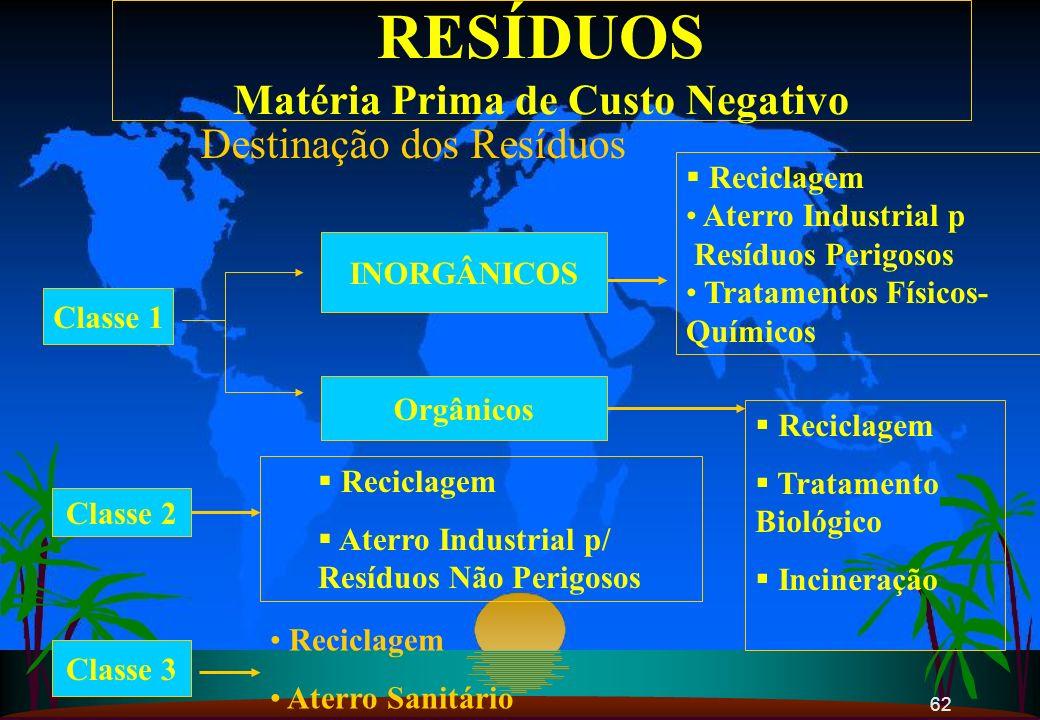 62 RESÍDUOS Matéria Prima de Custo Negativo INORGÂNICOS Reciclagem Aterro Industrial p Resíduos Perigosos Tratamentos Físicos- Químicos Orgânicos Reci