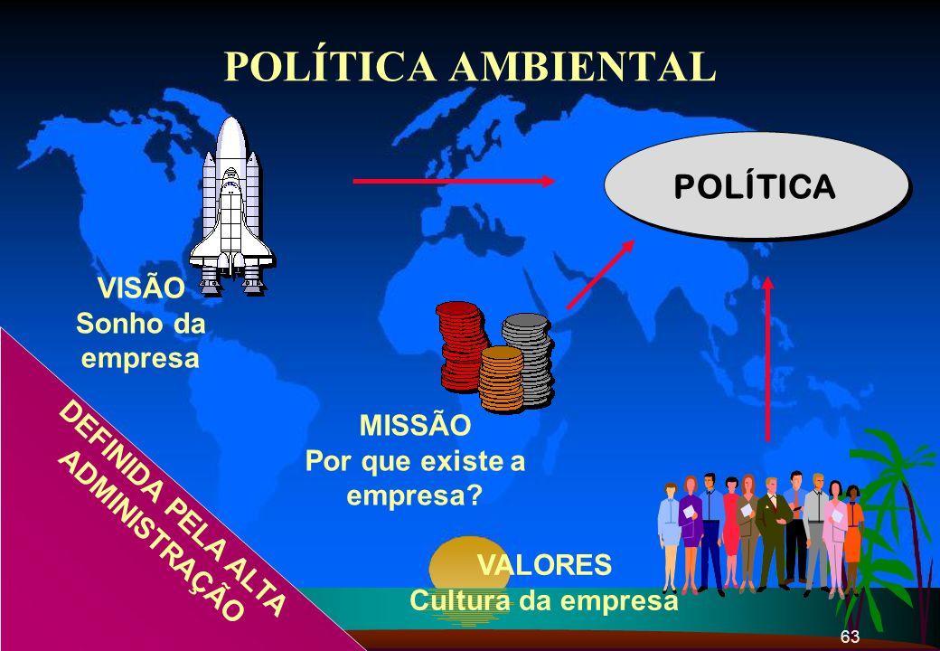 63 POLÍTICA AMBIENTAL POLÍTICA VISÃO Sonho da empresa MISSÃO Por que existe a empresa? VALORES Cultura da empresa DEFINIDA PELA ALTA ADMINISTRAÇÃO
