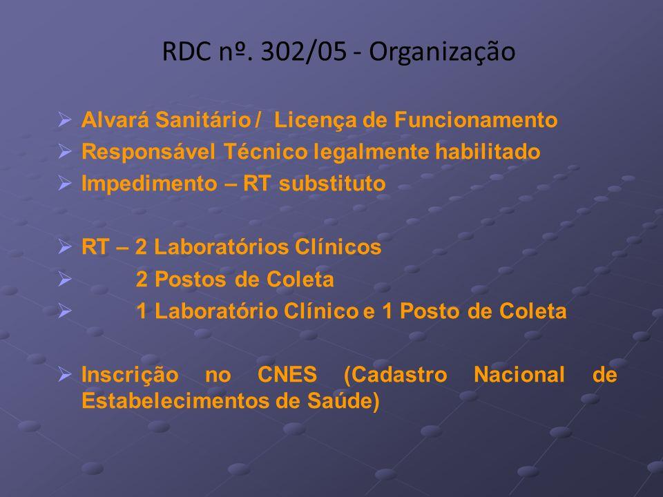 Alvará Sanitário / Licença de Funcionamento Responsável Técnico legalmente habilitado Impedimento – RT substituto RT – 2 Laboratórios Clínicos 2 Posto