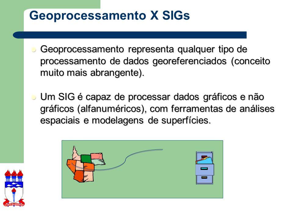 Projeções – Mapas usados em SIG têm uma projeção associada a eles – É importante usar uma determinada projeção de acordo com a localização e o propósito do mapa – Ex.