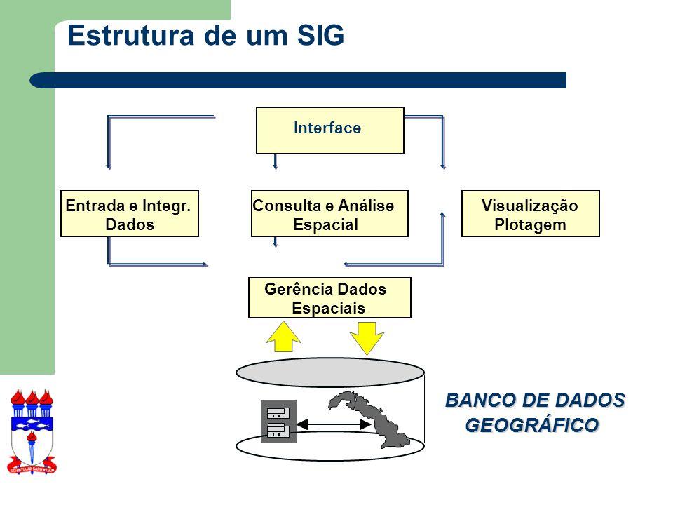 O que deve existir num SIG.Mostrar localização de entidades específicas.