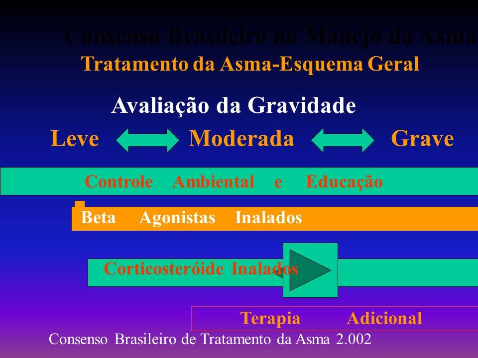 Consenso Brasileiro no Manejo da Asma Tratamento da Asma-Esquema Geral Avaliação da Gravidade Leve Moderada Grave Controle Ambiental e Educação Beta A