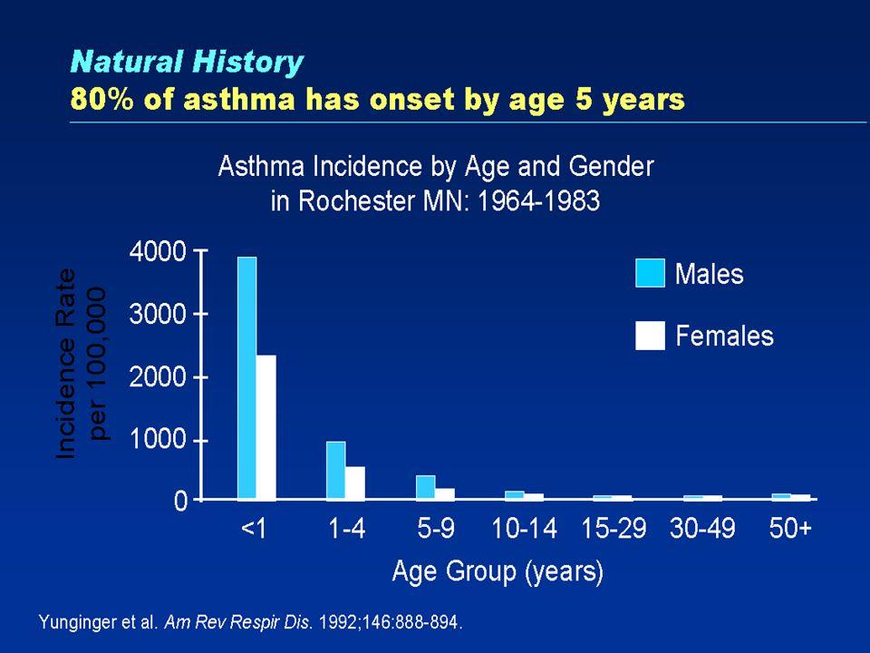Asma como Doença Sistêmica Características inflamatórias pulmonares estão presentes no nariz, na pele e na medula óssea Cerca de 70% dos pacientes com asma também apresentam sintomas de rinite alérgica Os eosinófilos infiltram os tecidos afetados na asma, na rinite alérgica e na dermatite atópica