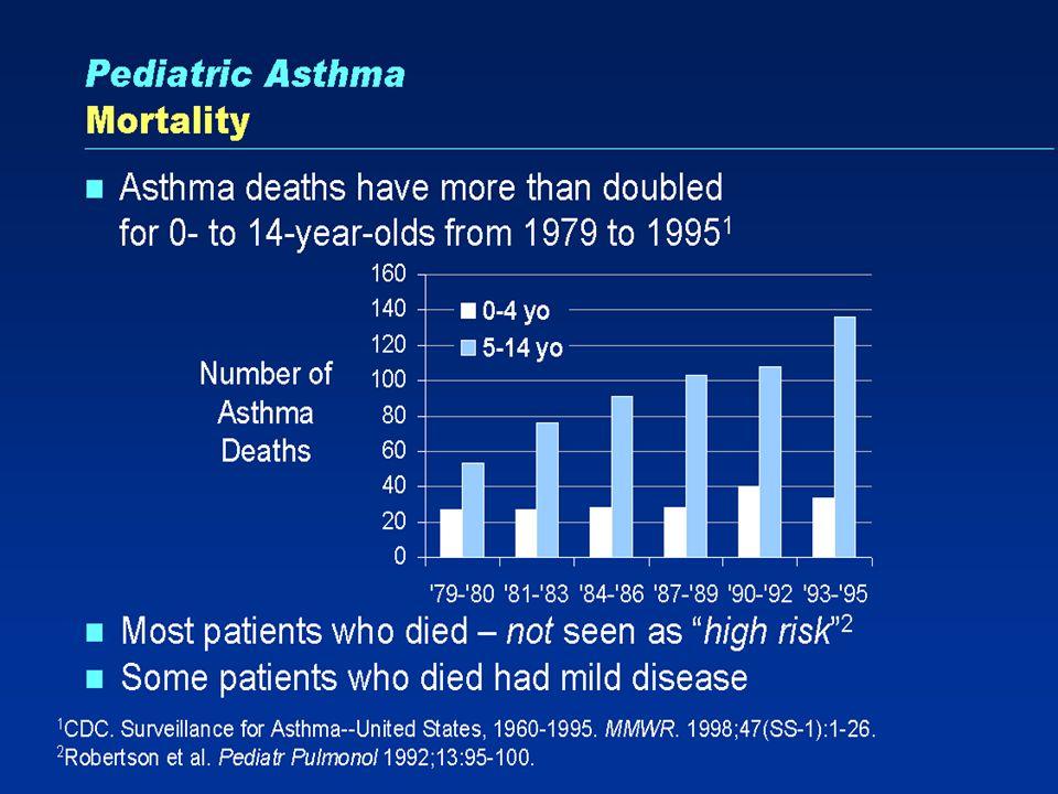 Pearlman D.S. et al.Cur Med Res Opin 2002;18:445-55