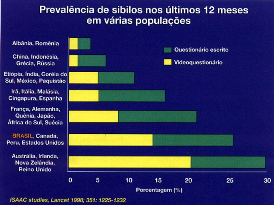 Prevalência de Asma diagnosticada por médico em Escolares brasileiros (6-7 e 13-14 anos) - Estudo ISAAC BRASIL, 1996 Curitiba Itabira Recife Salvador São Paulo Uberlândia 0 5 10 15 20 25 % Solé et al, 1997