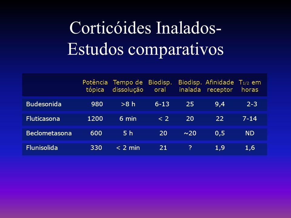 Budesonida Fluticasona Beclometasona Flunisolida Corticóides Inalados- Estudos comparativos Potência tópica 980 1200 600 330 Tempo de dissolução >8 h