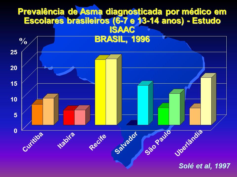 Prevalência De Asma No Brasil A prevalência de doenças alérgicas vem aumentando muito no Brasil sendo atualmente de 35% da população A asma atinge hoje 25% da população entre as idades de 6 a 14 anos(dados do ISAAC-1998) É a segunda causa de internações hospitalares: 350.000 internações em 1996 e gastos com o SUS de 76 milhões de reais A mortalidade dobrou de 0.3 para 0.6/100.000 habitantes no período de 1970 para 1996.