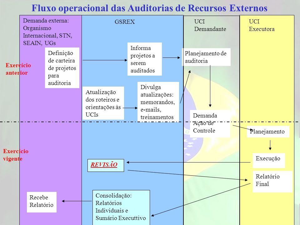 Fluxo operacional das Auditorias de Recursos Externos Definição de carteira de projetos para auditoria Informa projetos a serem auditados Demanda exte