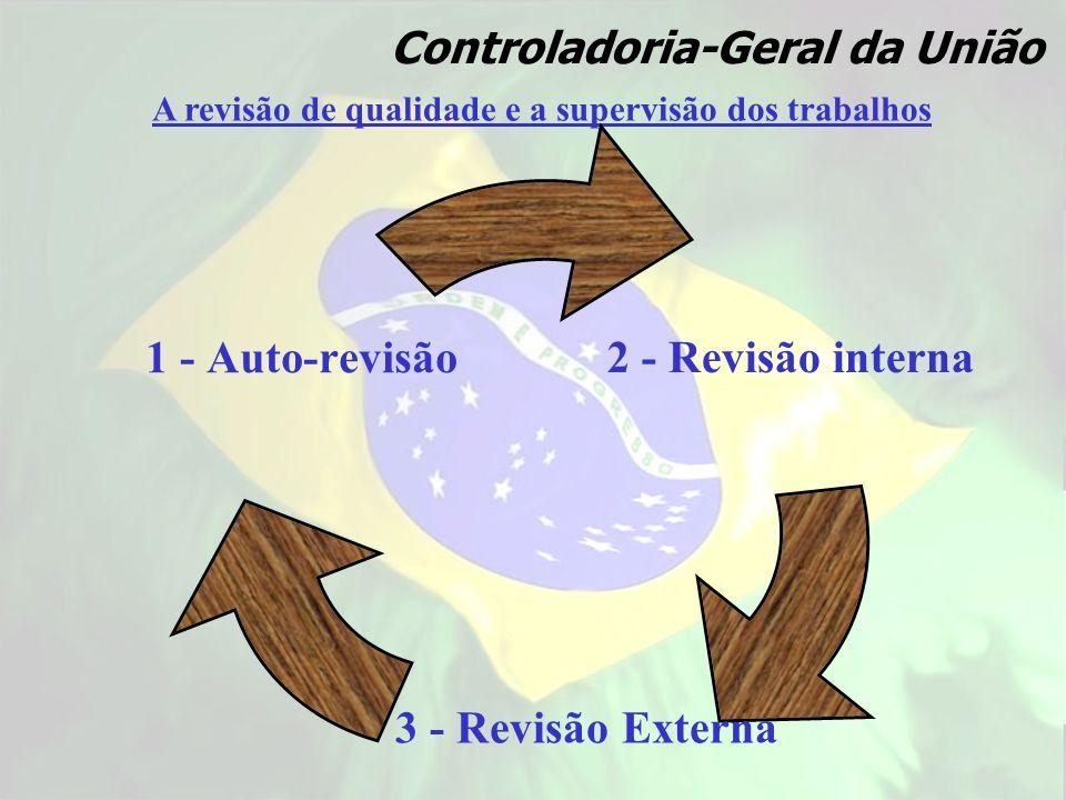 A revisão de qualidade e a supervisão dos trabalhos Controladoria-Geral da União 2 - Revisão interna 3 - Revisão Externa 1 - Auto- revisão