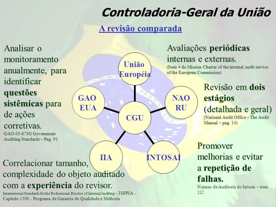 A revisão comparada Controladoria-Geral da União CGU União Européia NAO RU INTOSAI IIA GAO EUA Avaliações periódicas internas e externas. (Item 4 do M