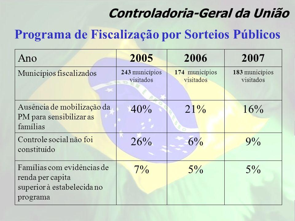 5% 7% Famílias com evidências de renda per capita superior à estabelecida no programa 9%6%26% Controle social não foi constituído 16%21%40% Ausência d