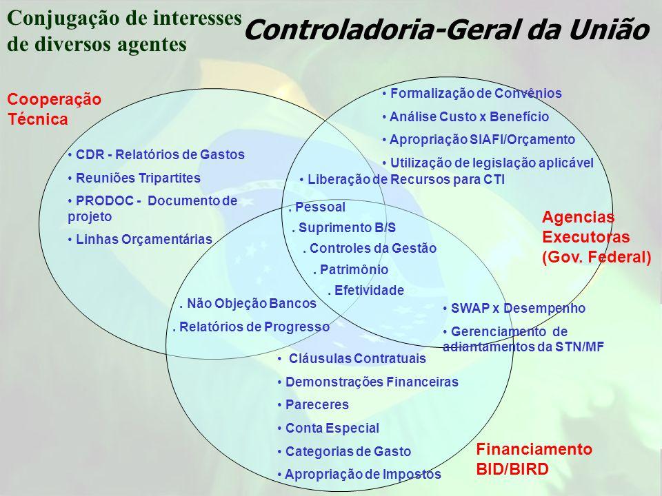 Cooperação Técnica CDR - Relatórios de Gastos Reuniões Tripartites PRODOC - Documento de projeto Linhas Orçamentárias Cláusulas Contratuais Demonstraç