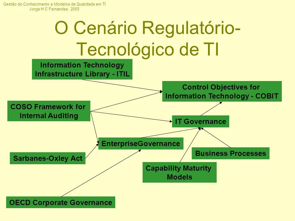 Gestão do Conhecimento e Modelos de Qualidade em TI Jorge H C Fernandes, 2005 O Cenário Regulatório- Tecnológico de TI OECD Corporate Governance Sarba