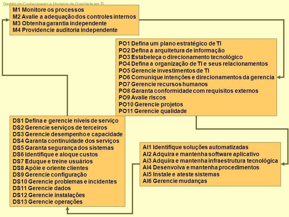 Gestão do Conhecimento e Modelos de Qualidade em TI Jorge H C Fernandes, 2005 M1 Monitore os processos M2 Avalie a adequação dos controles internos M3