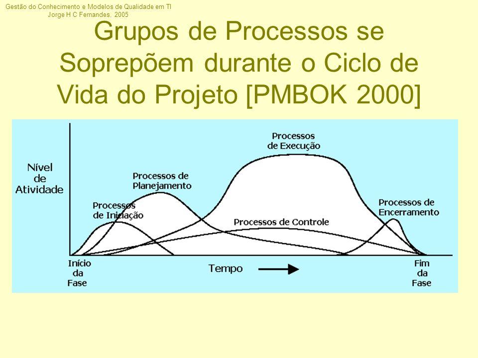 Gestão do Conhecimento e Modelos de Qualidade em TI Jorge H C Fernandes, 2005 Grupos de Processos se Soprepõem durante o Ciclo de Vida do Projeto [PMB