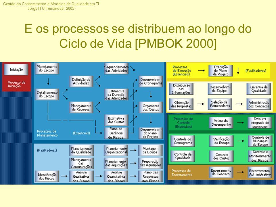 Gestão do Conhecimento e Modelos de Qualidade em TI Jorge H C Fernandes, 2005 E os processos se distribuem ao longo do Ciclo de Vida [PMBOK 2000]