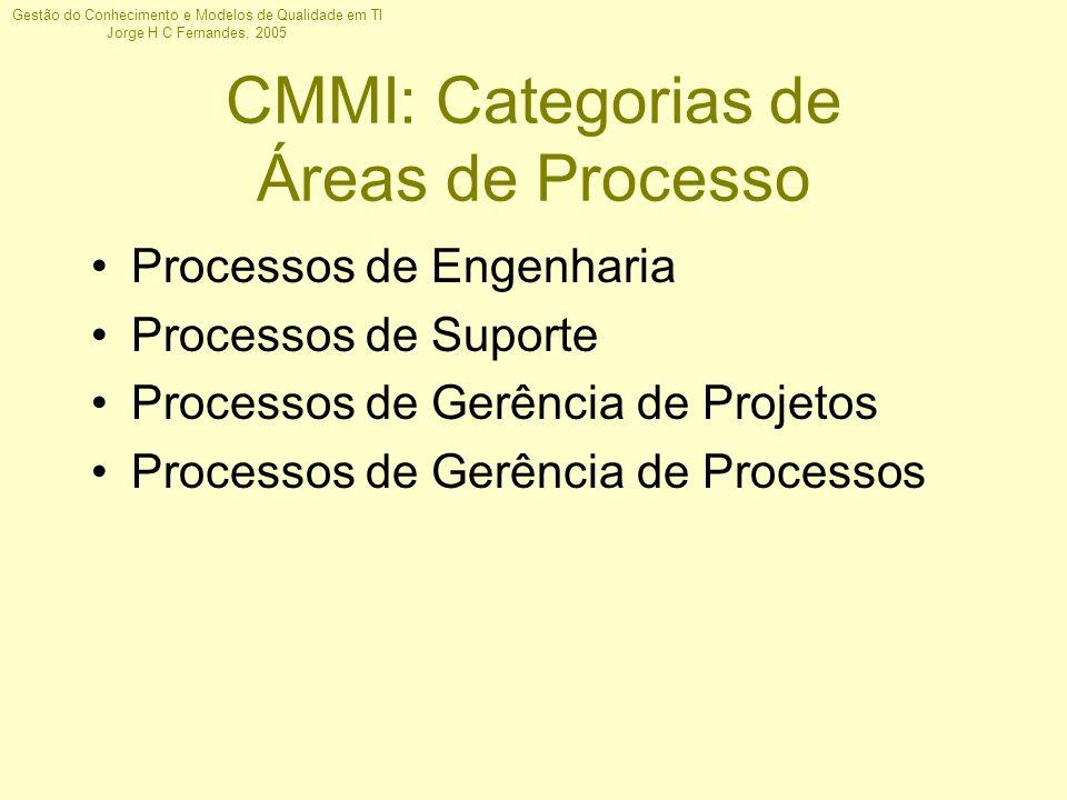 Gestão do Conhecimento e Modelos de Qualidade em TI Jorge H C Fernandes, 2005 CMMI: Categorias de Áreas de Processo Processos de Engenharia Processos