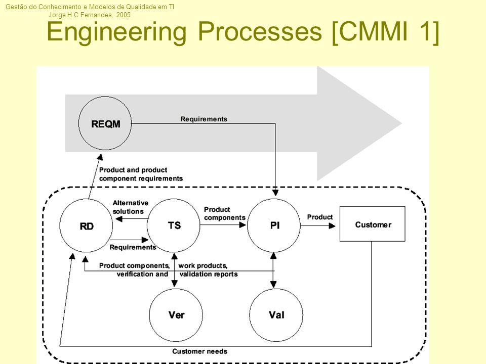 Gestão do Conhecimento e Modelos de Qualidade em TI Jorge H C Fernandes, 2005 Engineering Processes [CMMI 1]