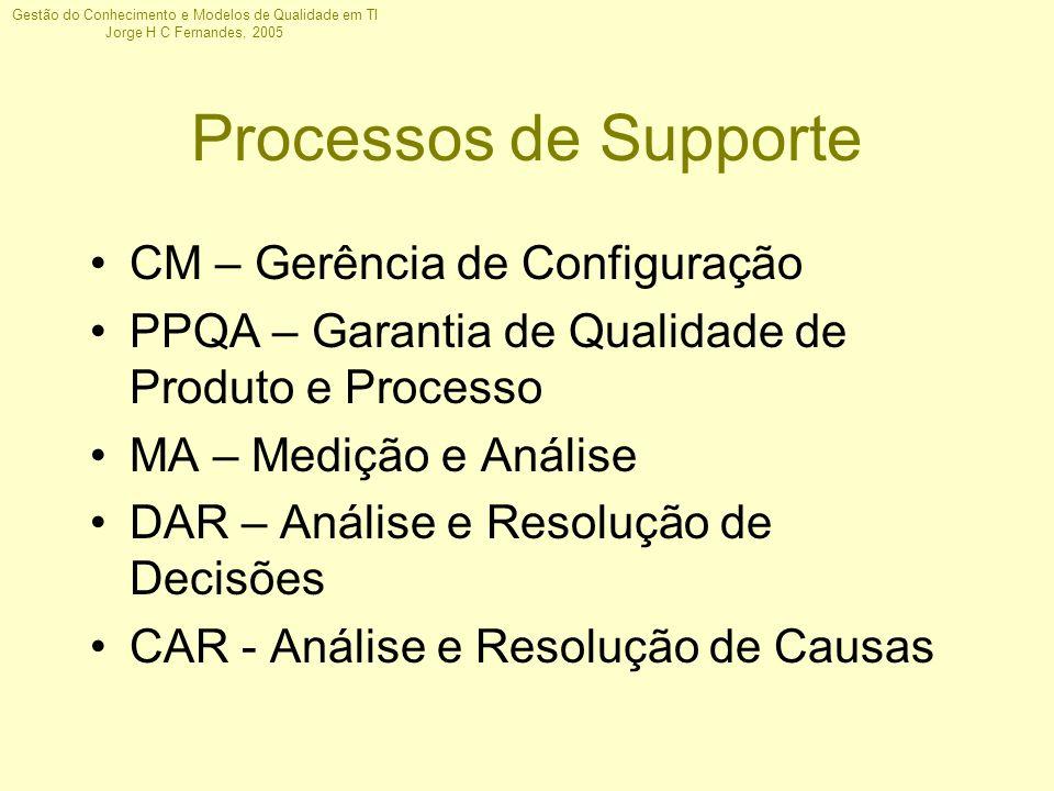 Gestão do Conhecimento e Modelos de Qualidade em TI Jorge H C Fernandes, 2005 Processos de Supporte CM – Gerência de Configuração PPQA – Garantia de Q