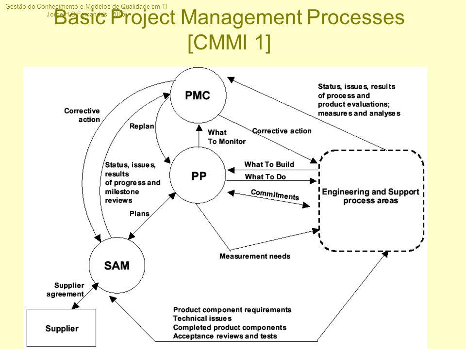 Gestão do Conhecimento e Modelos de Qualidade em TI Jorge H C Fernandes, 2005 Basic Project Management Processes [CMMI 1]