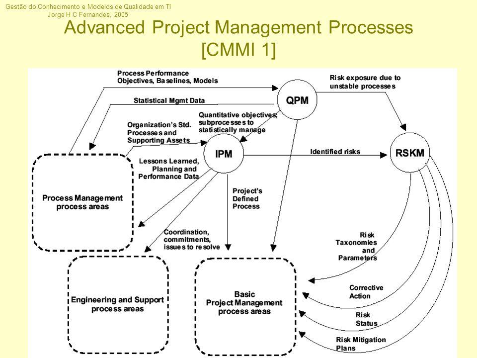 Gestão do Conhecimento e Modelos de Qualidade em TI Jorge H C Fernandes, 2005 Advanced Project Management Processes [CMMI 1]