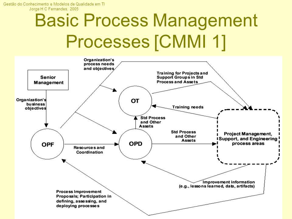 Gestão do Conhecimento e Modelos de Qualidade em TI Jorge H C Fernandes, 2005 Basic Process Management Processes [CMMI 1]