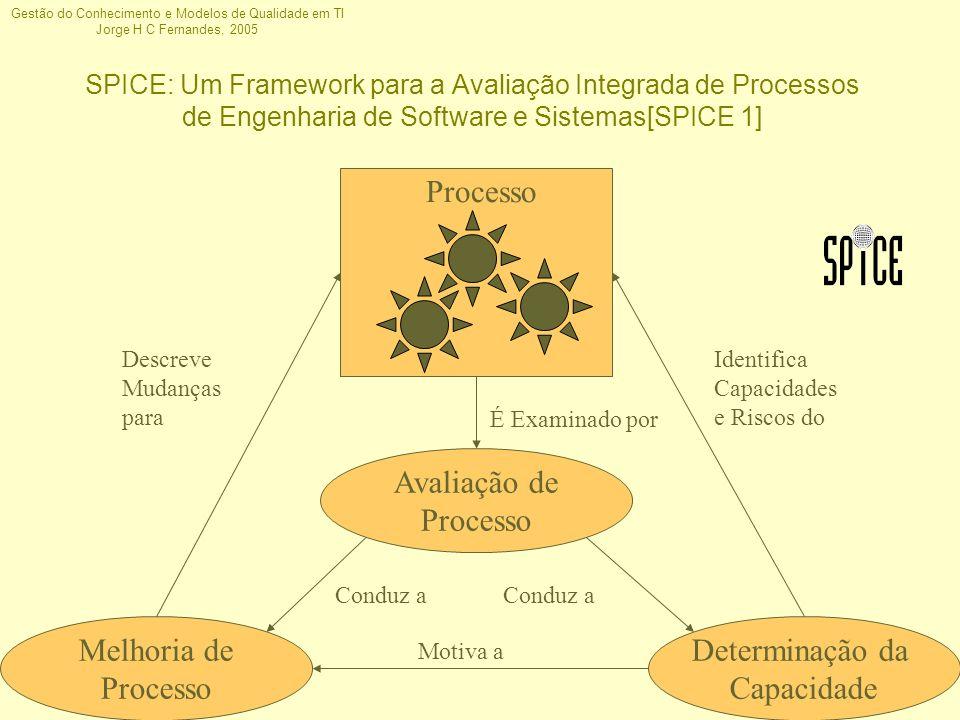 Gestão do Conhecimento e Modelos de Qualidade em TI Jorge H C Fernandes, 2005 SPICE: Um Framework para a Avaliação Integrada de Processos de Engenhari