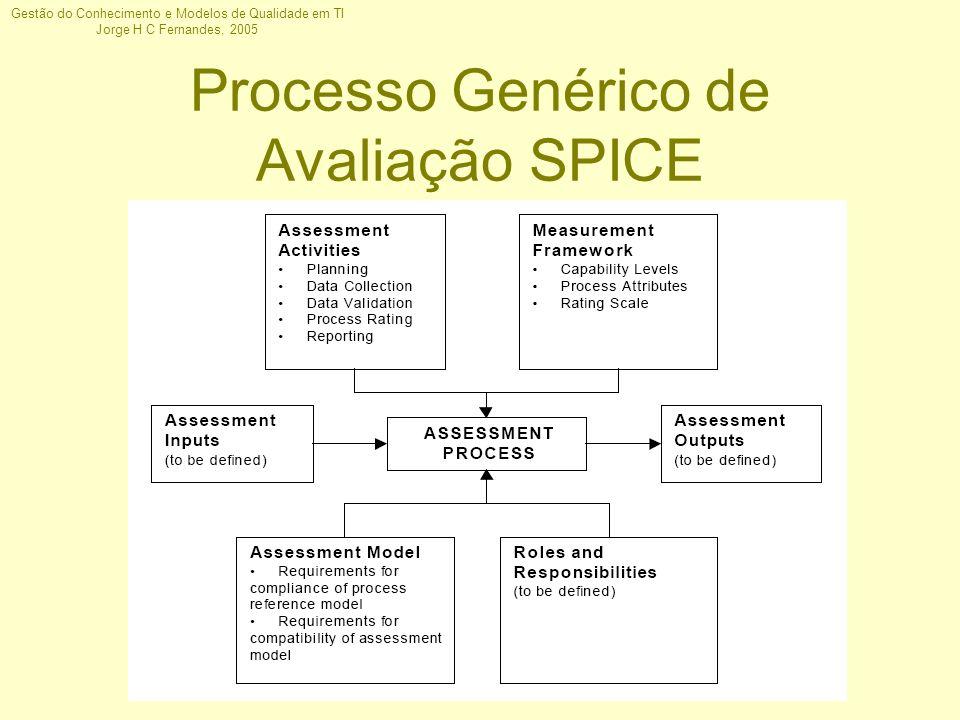 Gestão do Conhecimento e Modelos de Qualidade em TI Jorge H C Fernandes, 2005 Processo Genérico de Avaliação SPICE