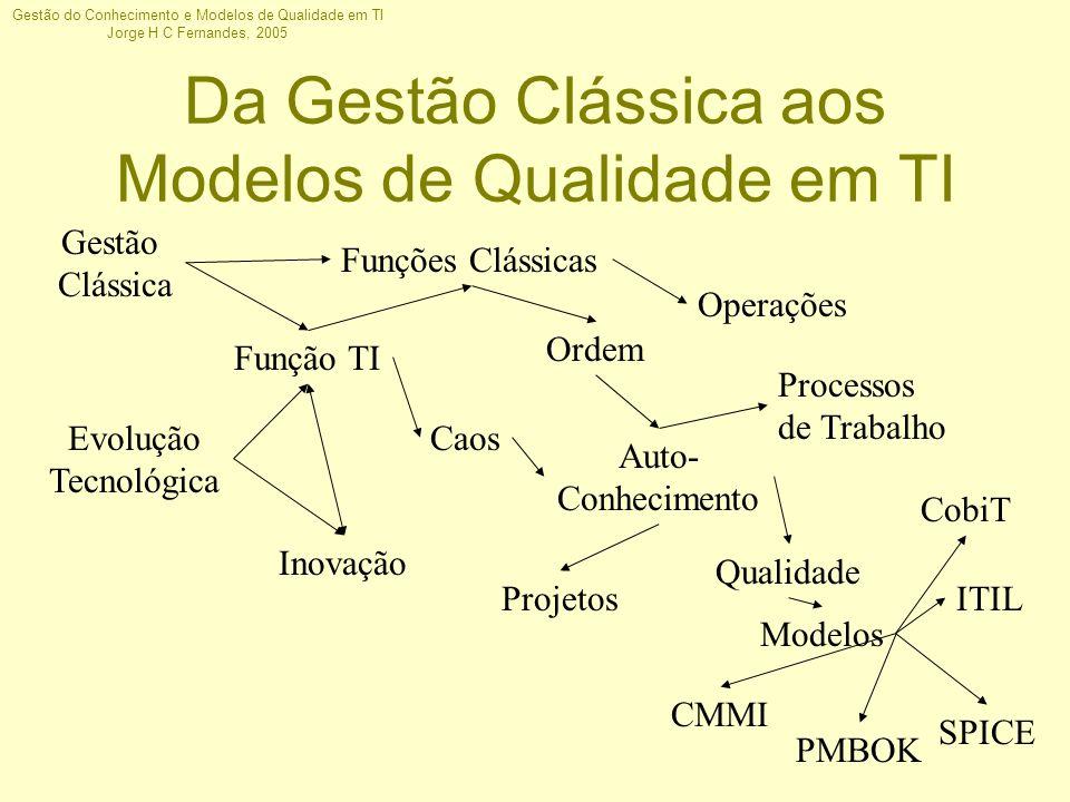 Gestão do Conhecimento e Modelos de Qualidade em TI Jorge H C Fernandes, 2005 Da Gestão Clássica aos Modelos de Qualidade em TI Gestão Clássica Funçõe