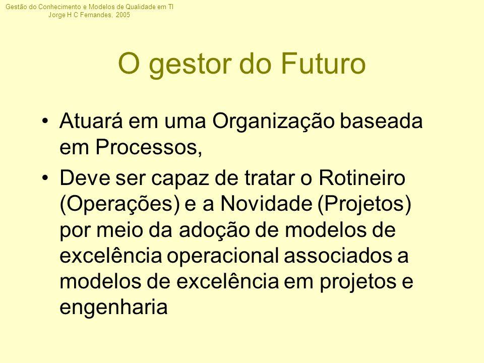 Gestão do Conhecimento e Modelos de Qualidade em TI Jorge H C Fernandes, 2005 O gestor do Futuro Atuará em uma Organização baseada em Processos, Deve