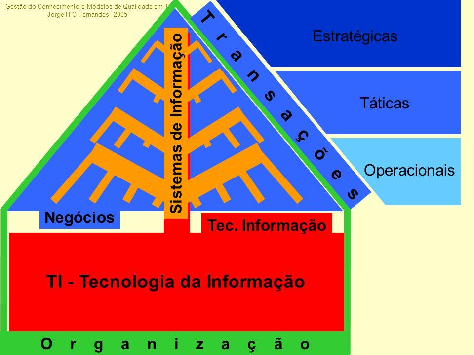 Gestão do Conhecimento e Modelos de Qualidade em TI Jorge H C Fernandes, 2005 Duas Categorias de Modelos de Qualidade… Modelos para gerenciar operações –ITIL –C OBI T Modelos para gerenciar inovação –PMBOK –CMMI®/CMM –SPICE/ISO-15.504