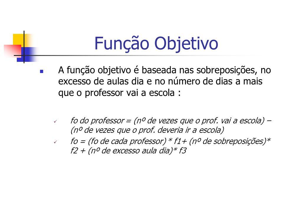 Função Objetivo A função objetivo é baseada nas sobreposições, no excesso de aulas dia e no número de dias a mais que o professor vai a escola : fo do