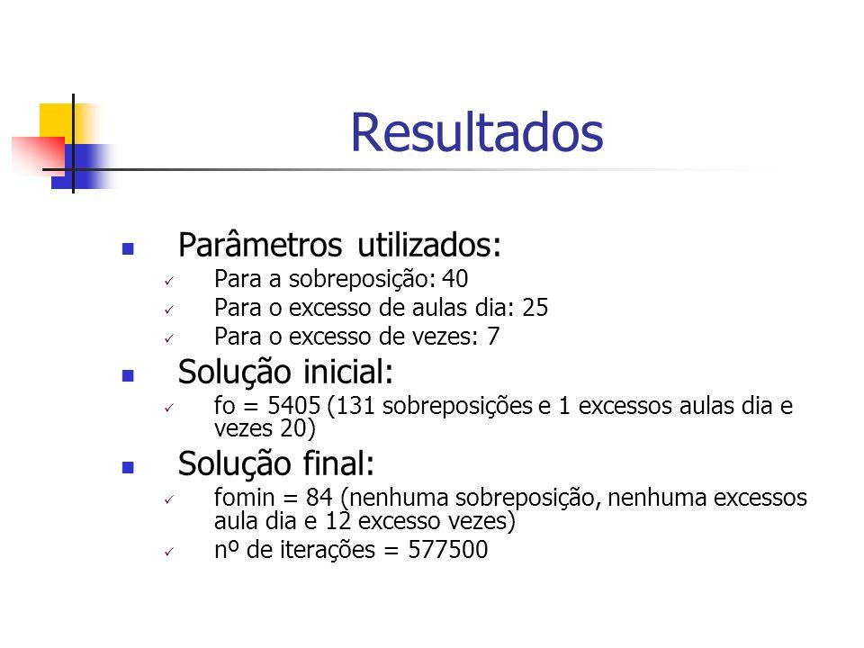 Resultados Parâmetros utilizados: Para a sobreposição: 40 Para o excesso de aulas dia: 25 Para o excesso de vezes: 7 Solução inicial: fo = 5405 (131 s