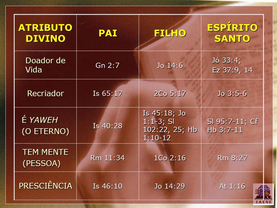ATRIBUTO DIVINO PAIFILHO ESPÍRITO SANTO Doador de Vida Gn 2:7 Jo 14:6 Jó 33:4; Ez 37:9, 14 Recriador Is 65:17 2Co 5:17 Jo 3:5-6 É YAWEH (O ETERNO) Is