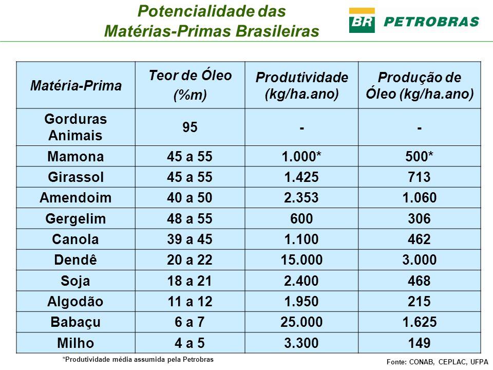 Fonte: CONAB (Abril/2004) Potencialidade das Matérias-Primas Brasileiras Matéria-Prima Teor de Óleo (%m) Produtividade (kg/ha.ano) Produção de Óleo (k