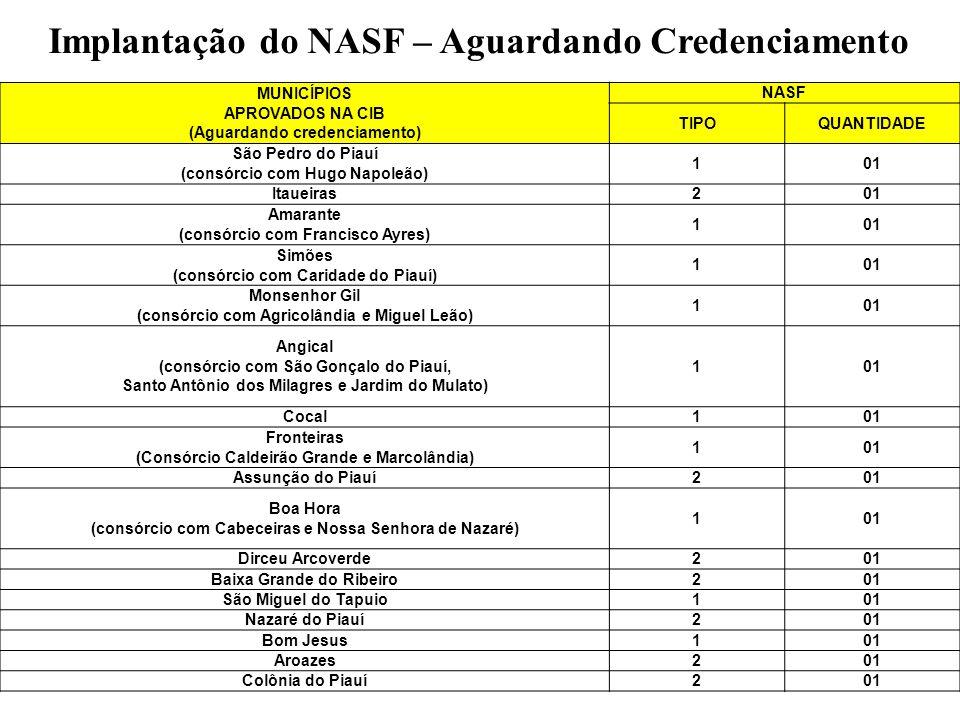 Implantação do NASF – Aguardando Credenciamento MUNICÍPIOS APROVADOS NA CIB (Aguardando credenciamento) NASF TIPOQUANTIDADE São Pedro do Piauí (consór