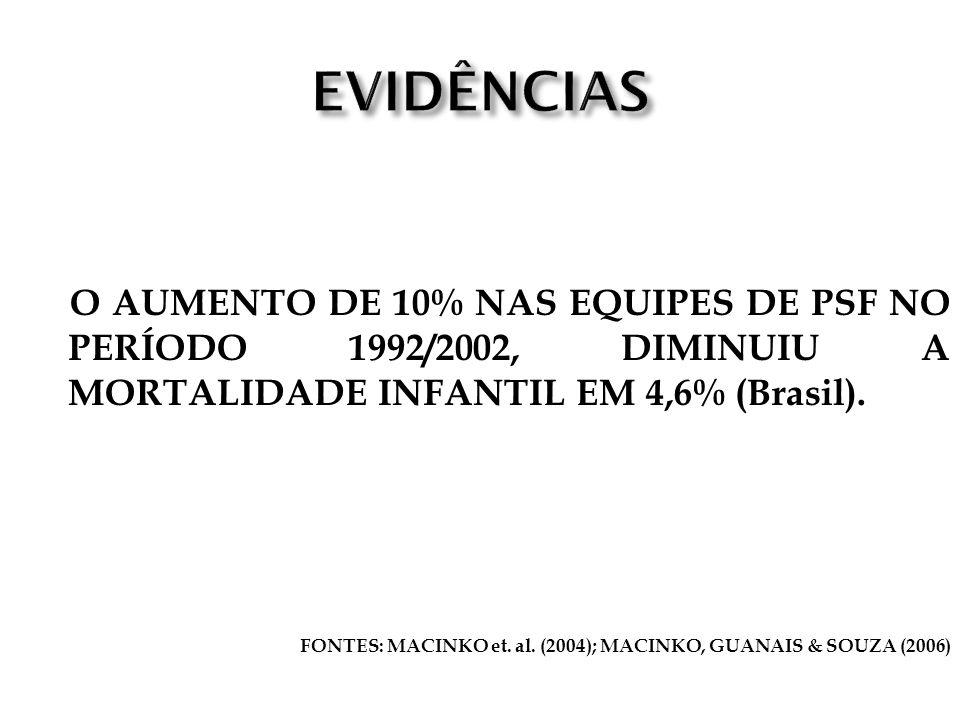 O AUMENTO DE 10% NAS EQUIPES DE PSF NO PERÍODO 1992/2002, DIMINUIU A MORTALIDADE INFANTIL EM 4,6% (Brasil). FONTES: MACINKO et. al. (2004); MACINKO, G