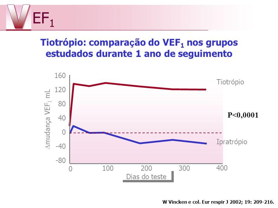 Tiotrópio: compara ç ão do VEF 1 nos grupos estudados durante 1 ano de seguimento EF 1 W Vincken e col. Eur respir J 2002; 19: 209-216. 160 120 80 40