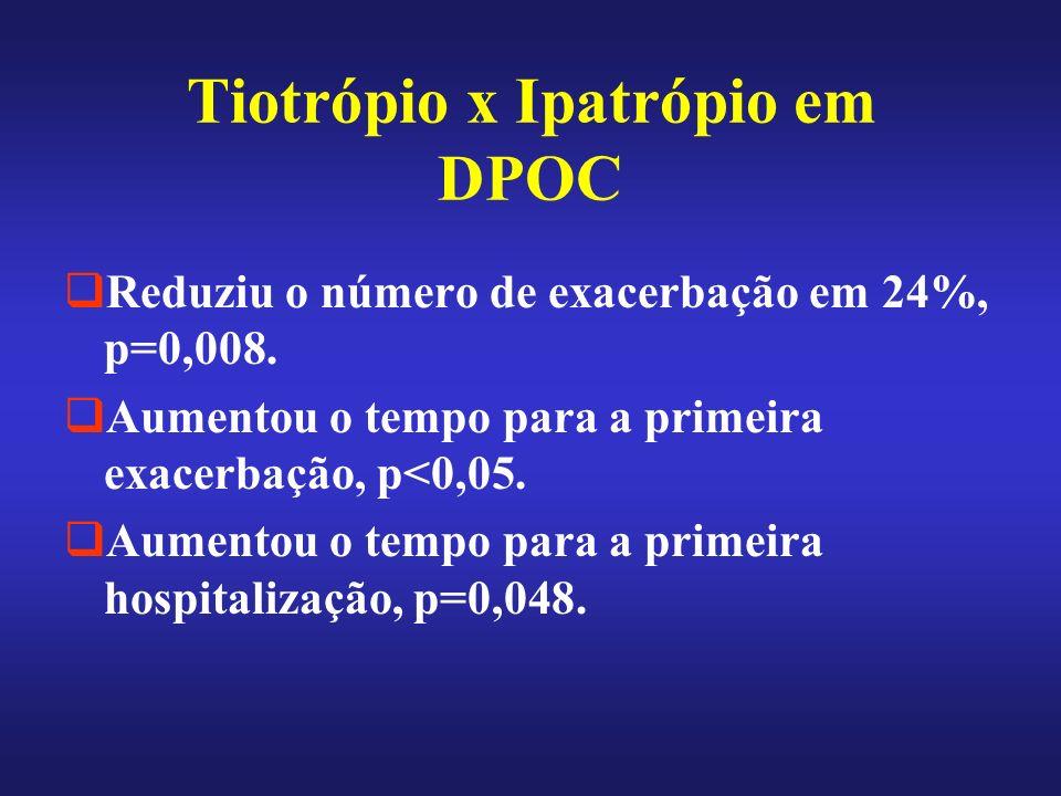 Tiotrópio x Ipatrópio em DPOC Reduziu o número de exacerbação em 24%, p=0,008. Aumentou o tempo para a primeira exacerbação, p<0,05. Aumentou o tempo