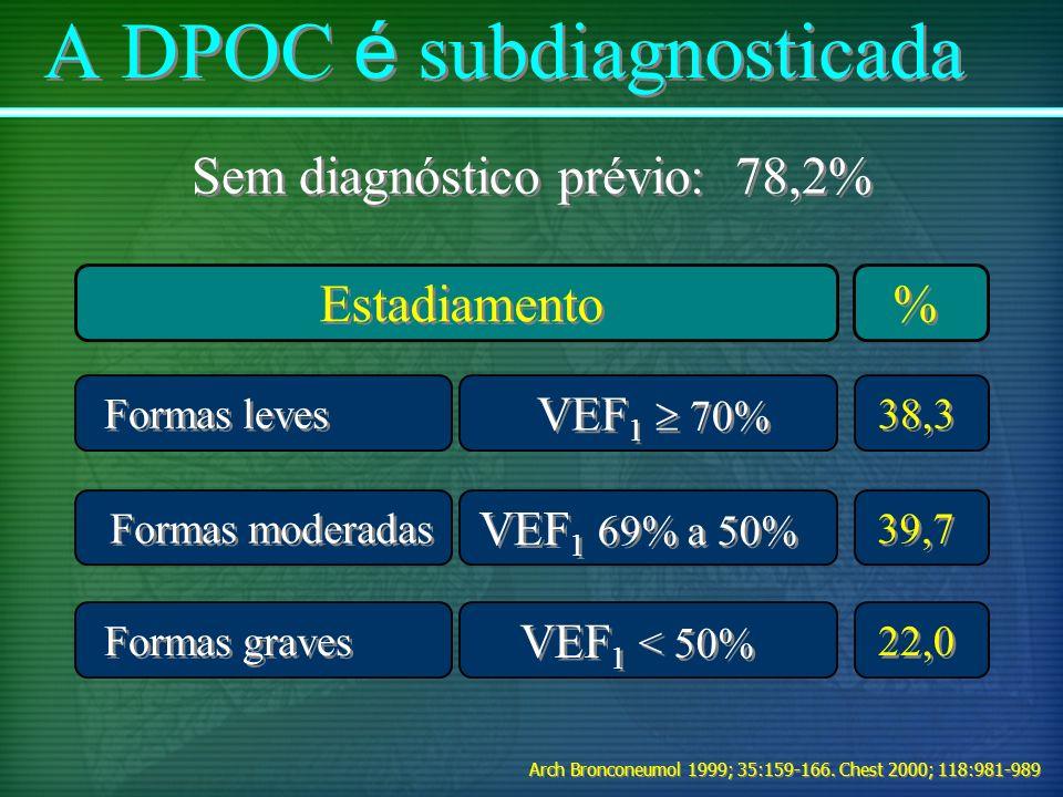 22,0 39,7 38,3 Formas graves VEF 1 69% a 50% Formas leves VEF 1 70% Formas moderadas VEF 1 < 50% A DPOC é subdiagnosticada % % Estadiamento Sem diagnó