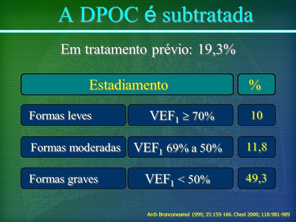 A DPOC é subtratada Em tratamento prévio: 19,3% Formas graves VEF 1 69% a 50% Formas leves VEF 1 70% Formas moderadas VEF 1 < 50% % % Estadiamento 10