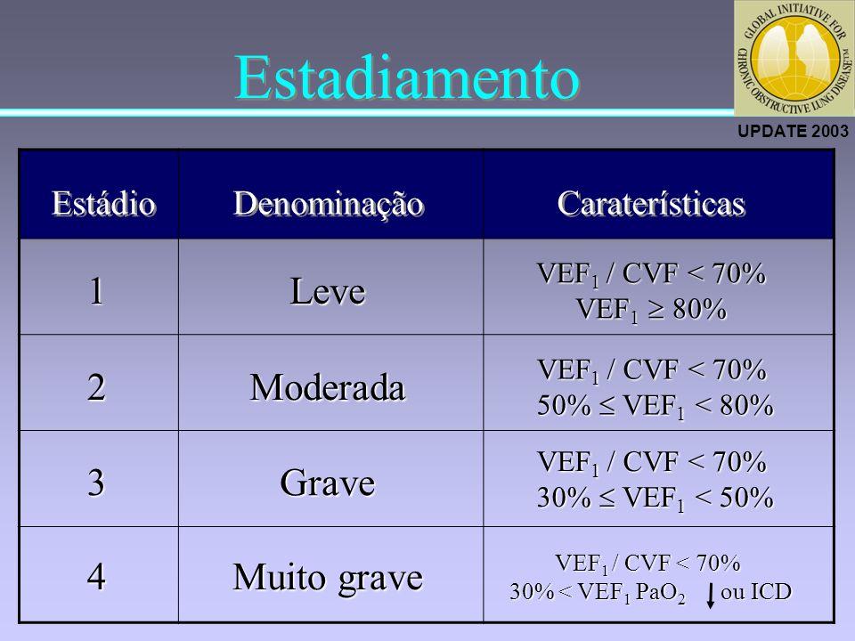 Estadiamento VEF 1 / CVF < 70% 50% VEF 1 < 80% 50% VEF 1 < 80% Moderada 2 VEF 1 / CVF < 70% 30% < VEF 1 PaO 2 ou ICD 30% < VEF 1 PaO 2 ou ICD Muito gr