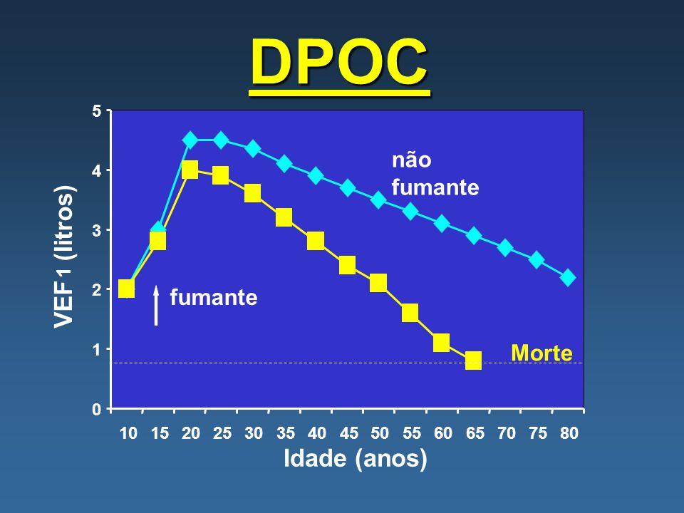 DPOC 0 1 2 3 4 5 101520253035404550556065707580 Idade (anos) VEF 1 (litros) fumante Morte não fumante