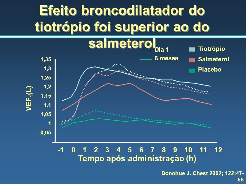 Donohue J. Chest 2002; 122:47- 55 1,35 1,3 1,25 1,2 1,15 1,1 1,05 1 0,95 VEF 1 (L) -1 0 1 2 3 4 5 6 7 8 9 10 11 12 Tempo após administração (h) Dia 1