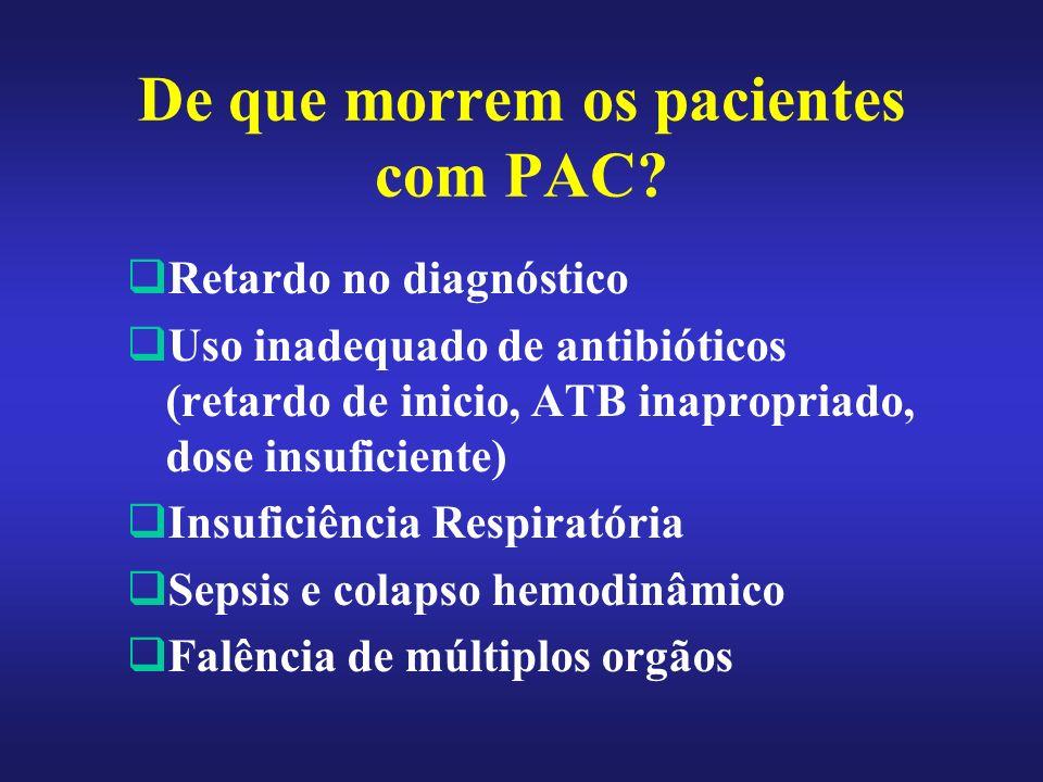 De que morrem os pacientes com PAC? Retardo no diagnóstico Uso inadequado de antibióticos (retardo de inicio, ATB inapropriado, dose insuficiente) Ins