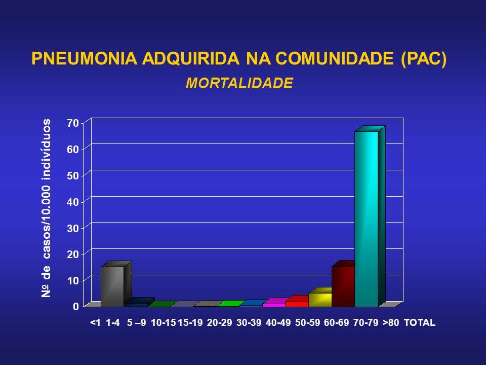 PNEUMONIA ADQUIRIDA NA COMUNIDADE (PAC) MORTALIDADE N o de casos/10.000 indivíduos 80 TOTAL