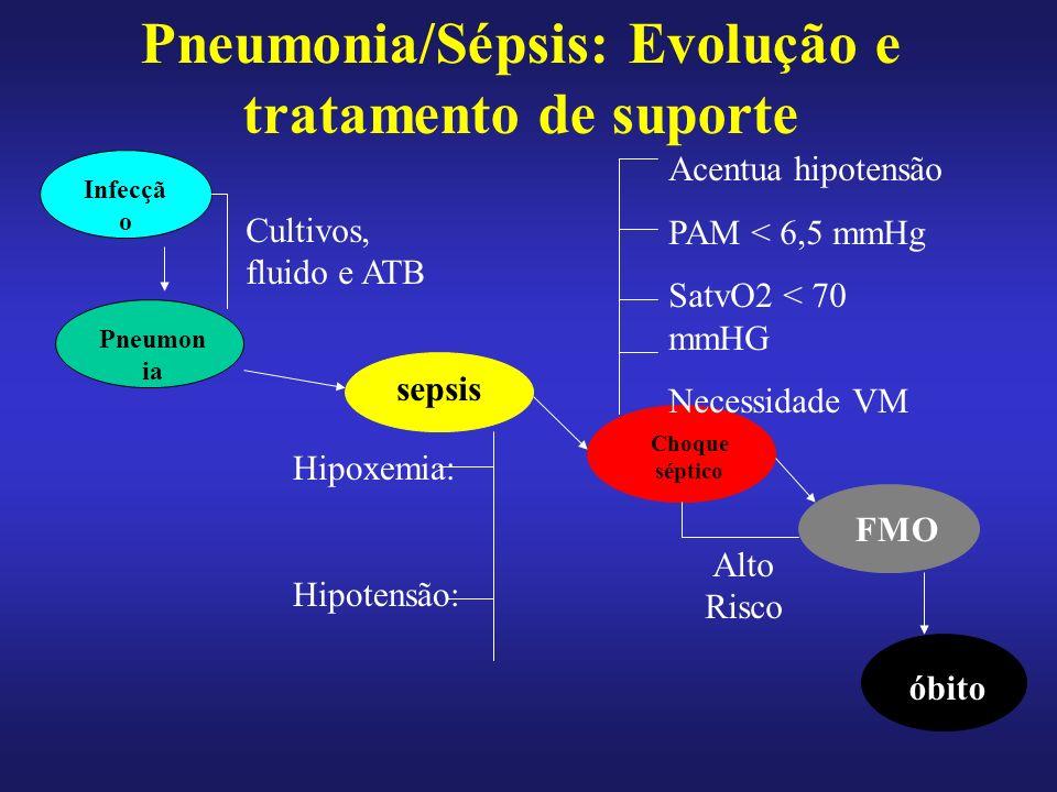 Pneumon ia sepsis Choque séptico FMO óbito Pneumonia/Sépsis: Evolução e tratamento de suporte Infecçã o Cultivos, fluido e ATB Hipoxemia: Hipotensão: