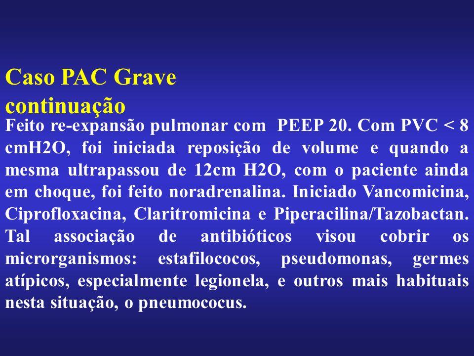 Feito re-expansão pulmonar com PEEP 20. Com PVC < 8 cmH2O, foi iniciada reposição de volume e quando a mesma ultrapassou de 12cm H2O, com o paciente a