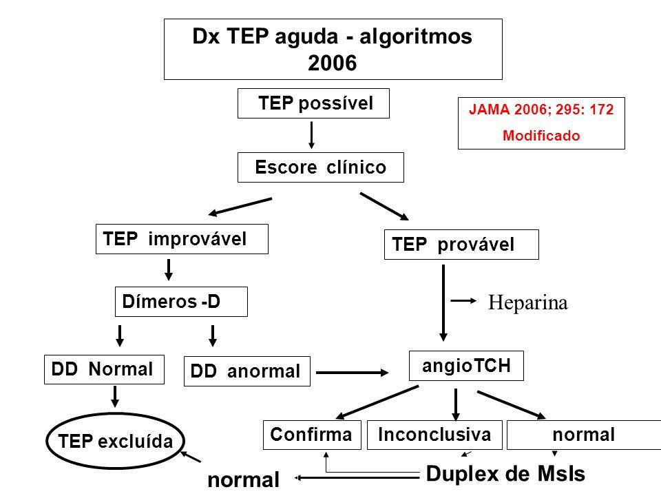 Dx TEP aguda - algoritmos 2006 TEP possível TEP improvável Escore clínico TEP provável DD Normal DD anormal TEP excluída angioTCH Dímeros -D JAMA 2006