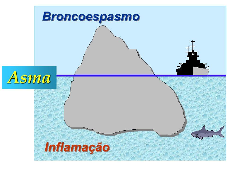 Broncoespasmo Inflamação Asma